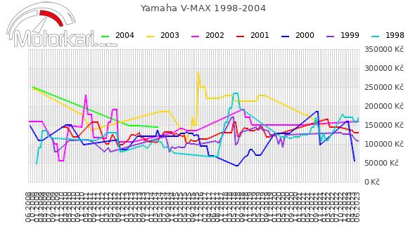Yamaha V MAX 1998-2004