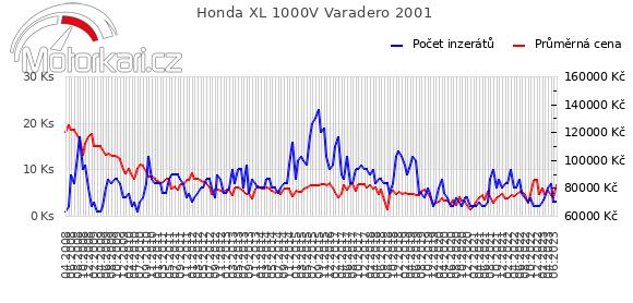 Honda XL 1000V Varadero 2001