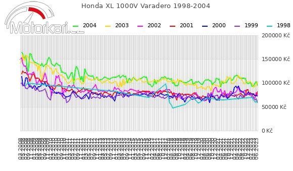Honda XL 1000V Varadero 1998-2004