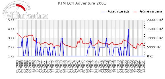 KTM LC4 Adventure 2001