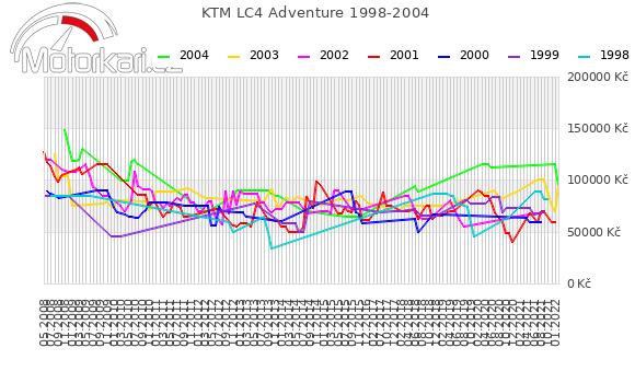 KTM LC4 Adventure 1998-2004