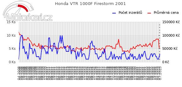 Honda VTR 1000F Firestorm 2001