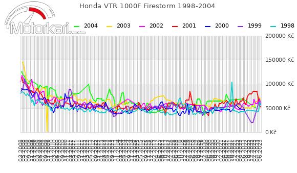 Honda VTR 1000F Firestorm 1998-2004
