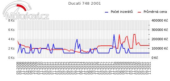 Ducati 748 2001