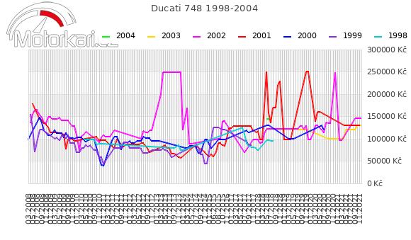 Ducati 748 1998-2004