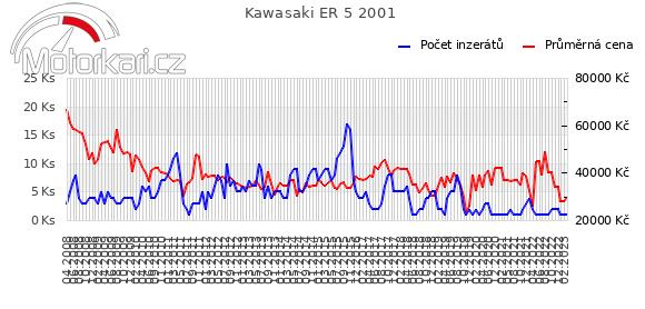 Kawasaki ER 5 2001