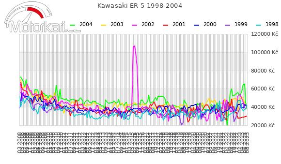 Kawasaki ER 5 1998-2004