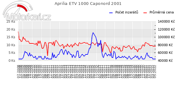 Aprilia ETV 1000 Caponord 2001