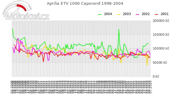 Aprilia ETV 1000 Caponord 1998-2004