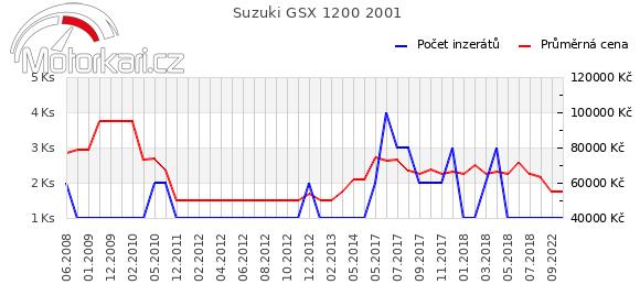 Suzuki GSX 1200 2001