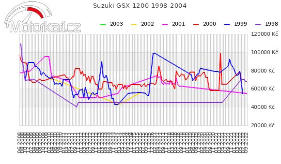 Suzuki GSX 1200 1998-2004