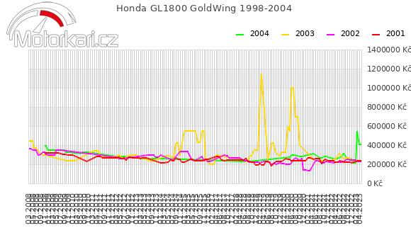 Honda GL1800 GoldWing 1998-2004