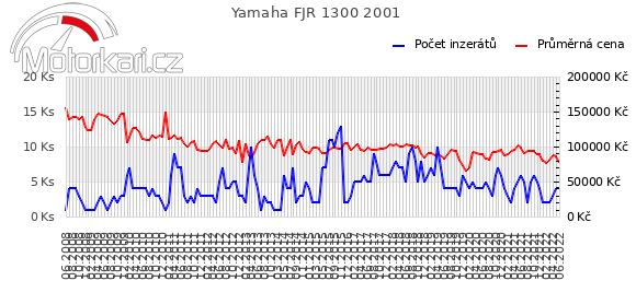 Yamaha FJR 1300 2001