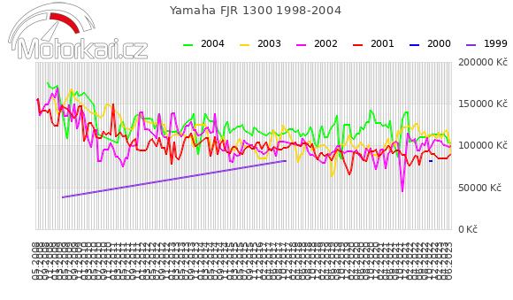 Yamaha FJR 1300 1998-2004