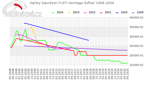 Harley Davidson FLSTI Heritage Softail 1998-2004