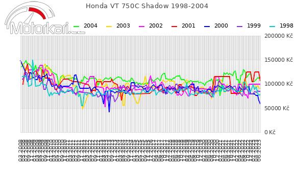 Honda VT 750C Shadow 1998-2004