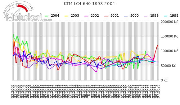 KTM LC4 640 1998-2004