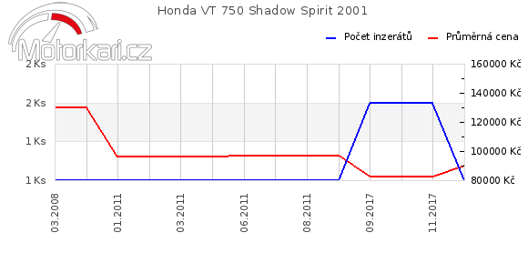 Honda VT 750 Shadow Spirit 2001