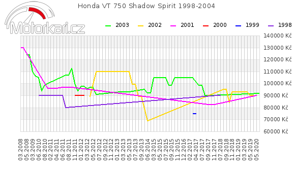 Honda VT 750 Shadow Spirit 1998-2004
