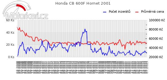 Honda CB 600F Hornet 2001