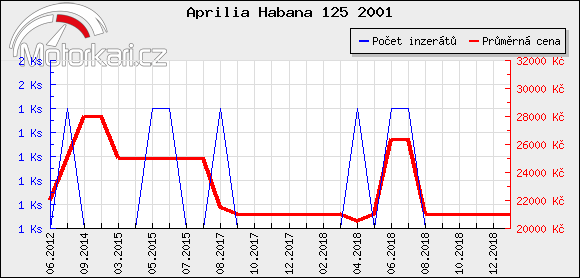 Aprilia Habana 125 2001