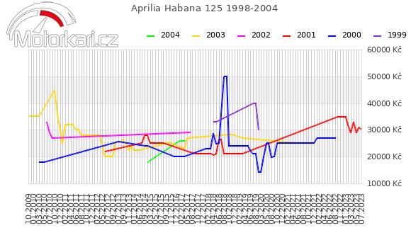 Aprilia Habana 125 1998-2004