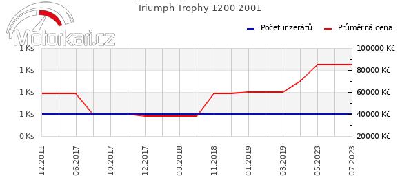 Triumph Trophy 1200 2001