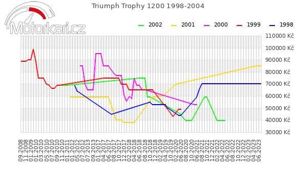 Triumph Trophy 1200 1998-2004