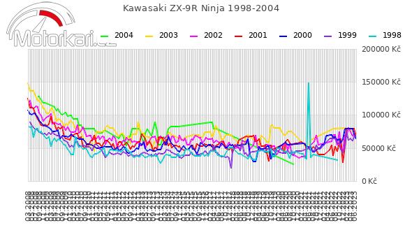 Kawasaki ZX-9R Ninja 1998-2004