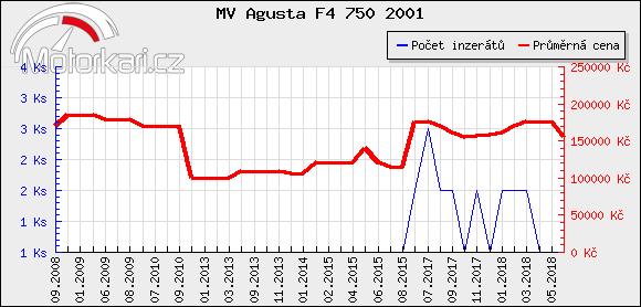 MV Agusta F4 750 2001