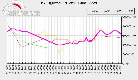 MV Agusta F4 750 1998-2004