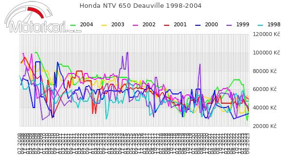 Honda NTV 650 Deauville 1998-2004
