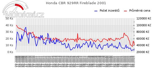 Honda CBR 929RR Fireblade 2001