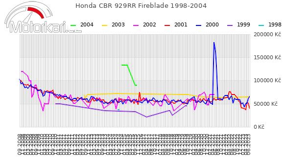 Honda CBR 929RR Fireblade 1998-2004