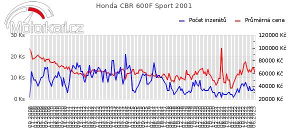 Honda CBR 600F Sport 2001