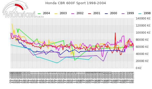 Honda CBR 600F Sport 1998-2004