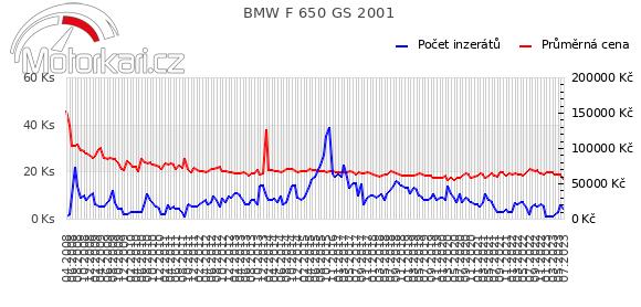 BMW F 650 GS 2001