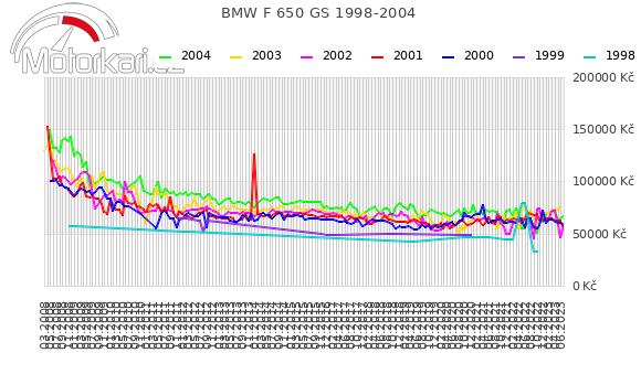BMW F 650 GS 1998-2004