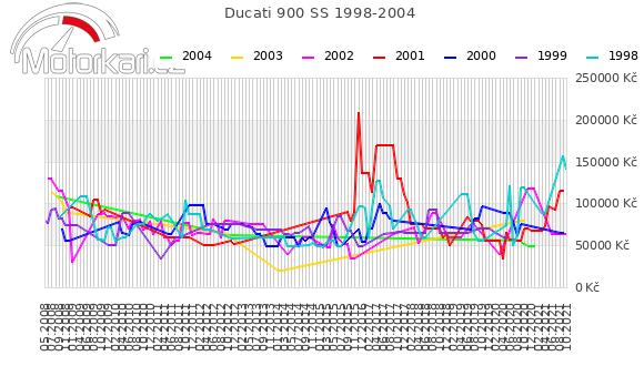Ducati 900 SS 1998-2004