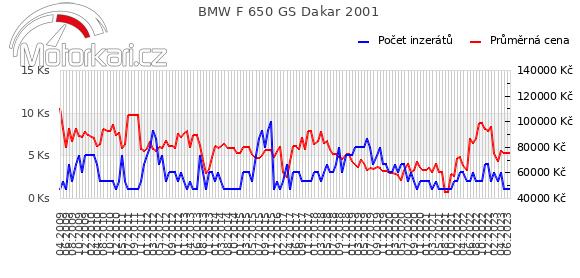 BMW F 650 GS Dakar 2001