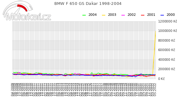 BMW F 650 GS Dakar 1998-2004