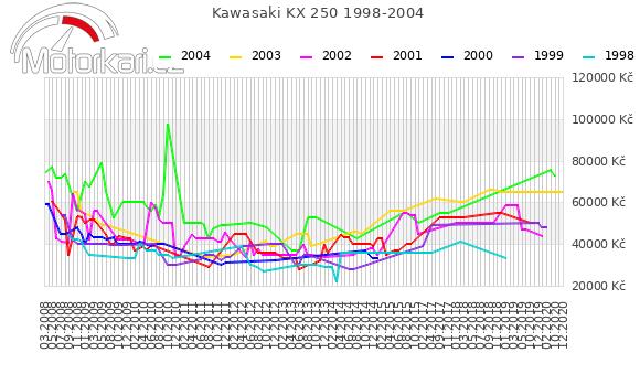 Kawasaki KX 250 1998-2004
