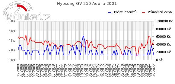 Hyosung GV 250 Aquila 2001