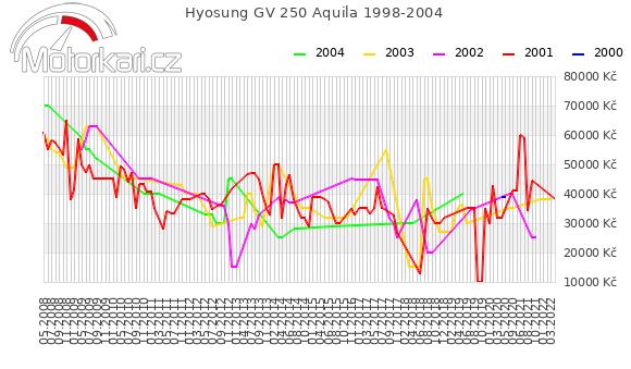 Hyosung GV 250 Aquila 1998-2004