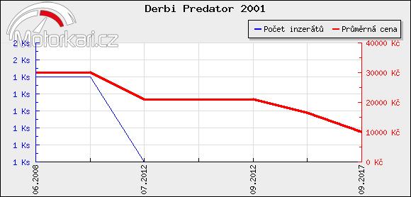 Derbi Predator 2001
