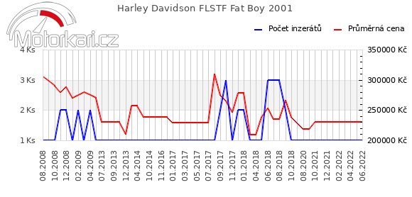 Harley Davidson FLSTF Fat Boy 2001