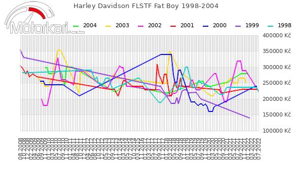 Harley Davidson FLSTF Fat Boy 1998-2004