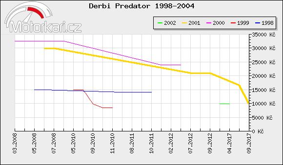 Derbi Predator 1998-2004