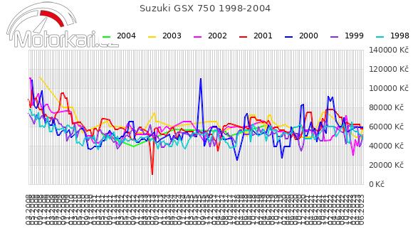 Suzuki GSX 750 1998-2004
