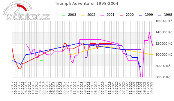 Triumph Adventurer 1998-2004